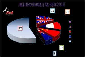 Equis Acredited schools chart