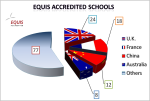 Equis Accredited  schools chart