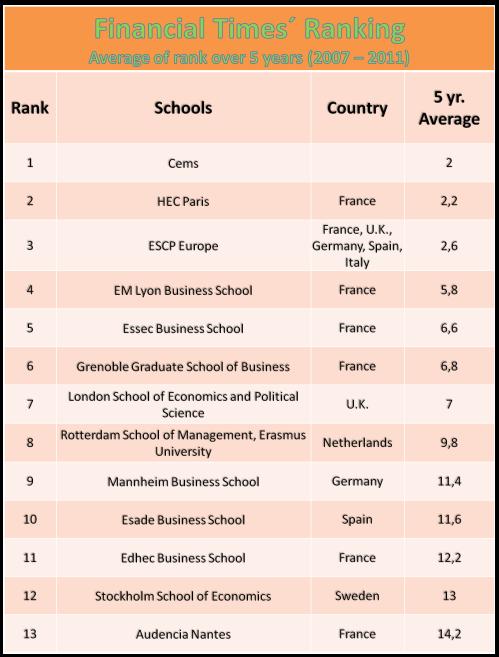 Best Business schools in Europe 2007 - 2011