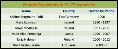 Female presidents in Europe