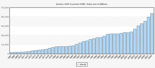 World GDP. Source World Bank
