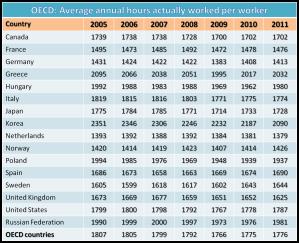 OECD table