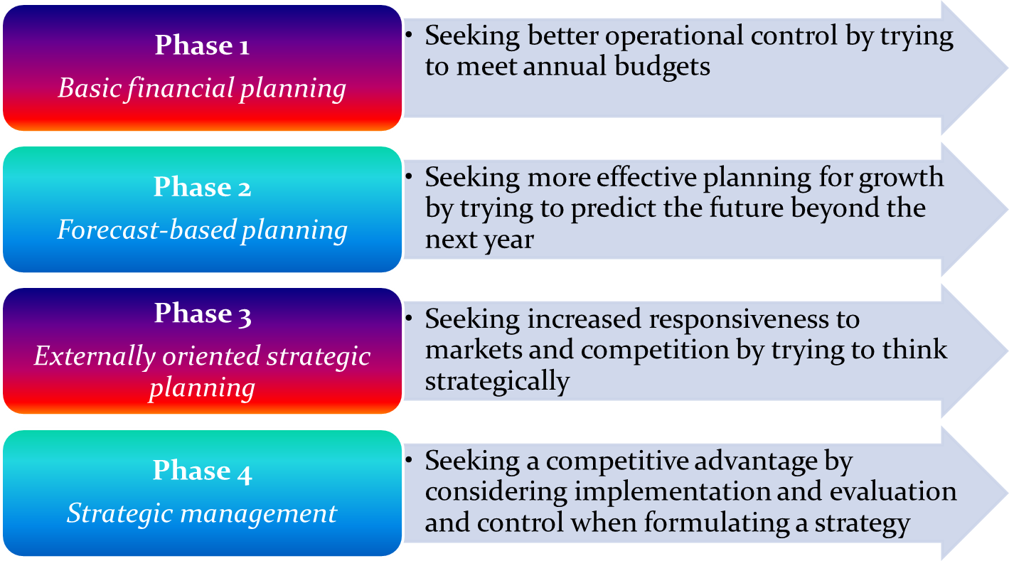 strategic managment Strategic management is about the strategies that managers carry to achieve better performance study in detail about strategic management concepts, strategic decisions, strategy statement etc.