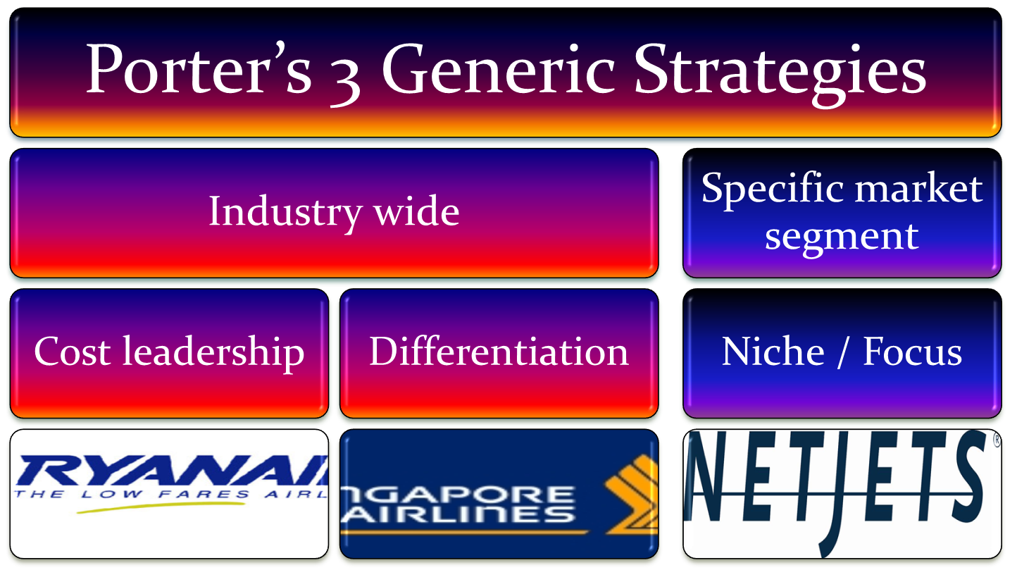 Michael porters generic strategies of singapore airlines