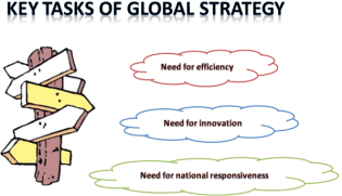 Bartlett and Ghosal on global strategy