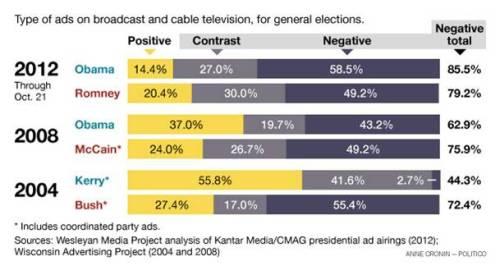 Obama's negative campaign