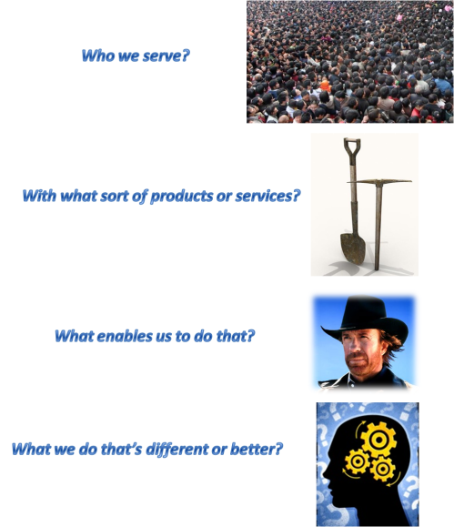 Key strategic questions