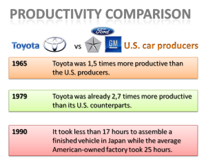 productivity comparison