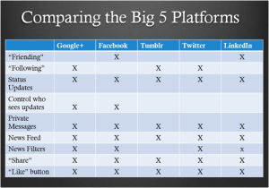 compare big 5 platforms