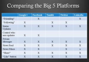 compare big 5 platforms