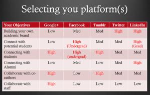 selecting platforms