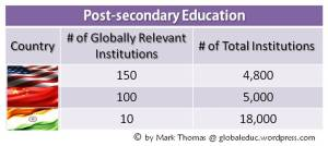 U.S. Post Secondary Education