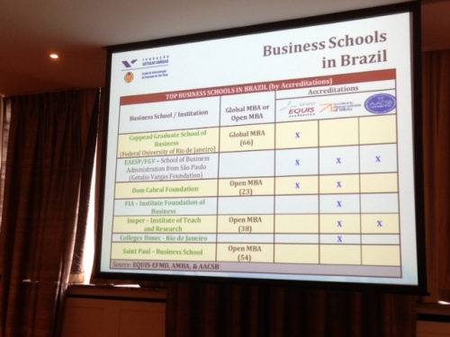 Business Schools in Brazil