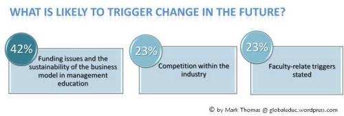 Change in Business schools' model