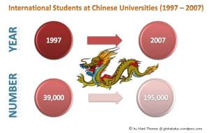 International Students at Chinese Universities