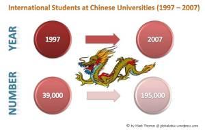 International Students at Chinese Universities