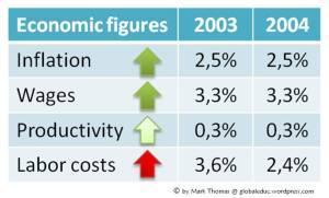 Economic figures Italy