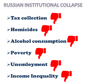 Russian institutional collapse