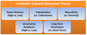 hofstede cultural dimension theory